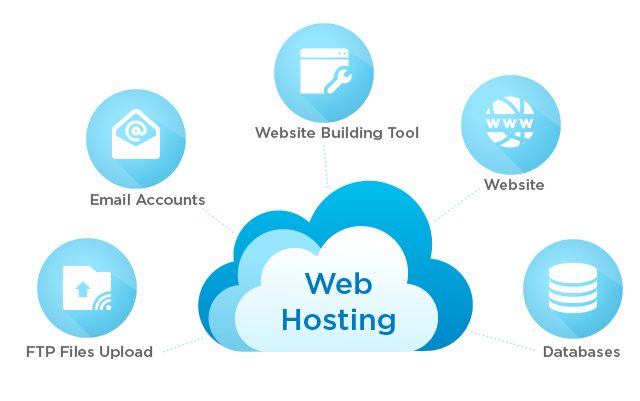 The best web hosting companies that you will find in India